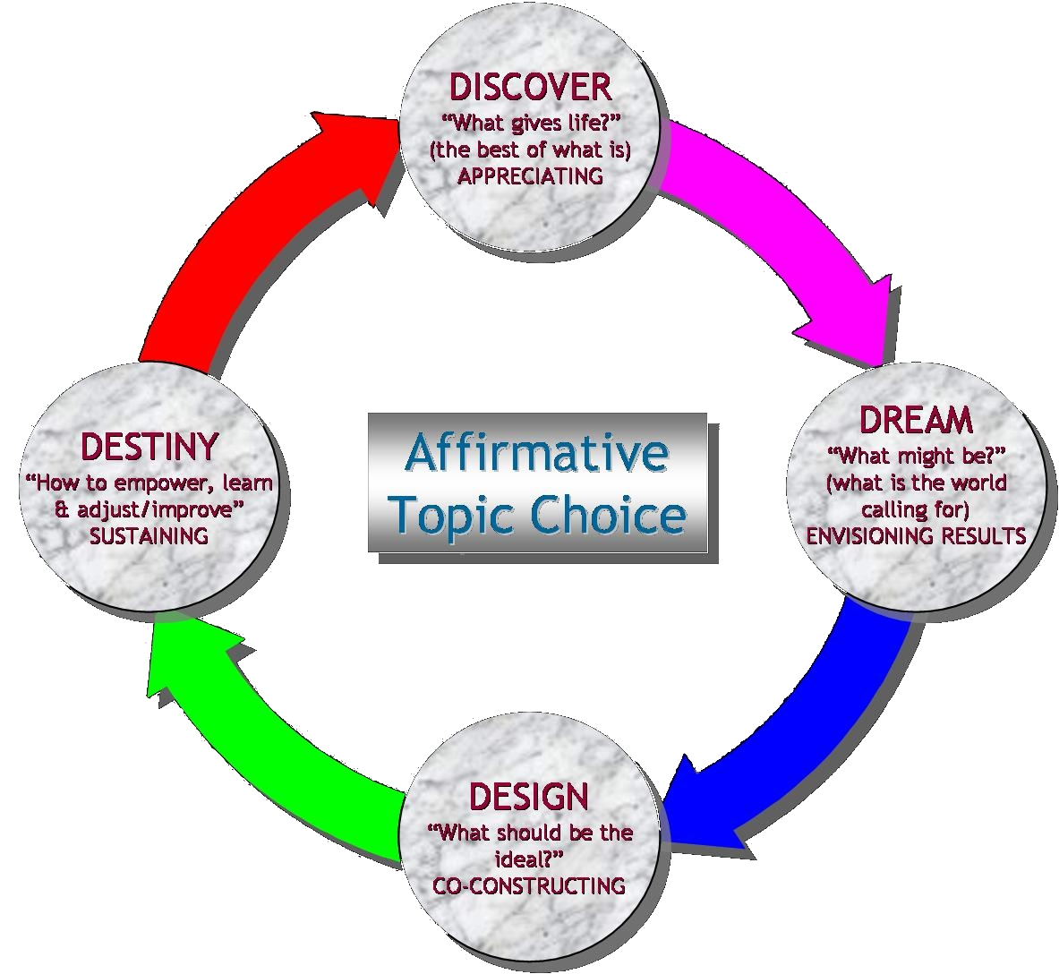 define communication cycle